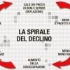 Il fallimento di 30 anni di deflazione. Anche l'opinione pubblica è stata educata al tabù della lotta all'inflazione. Per cui oggi spera nelle rifome liberiste e autoritarie di Renzi, che, se realizzate effettivamente, aggraveranno la crisi.