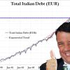 Il Debito pubblico: perché gli italiani amano le proprie catene?