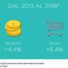 Report Redditi e Consumi 2013-2018