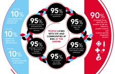"""HIV. UNAIDS, bilancio amaro: """"Falliti gli obiettivi 2020, il COVID può aggravare la situazione"""". Lanciati i nuovi target 2025"""